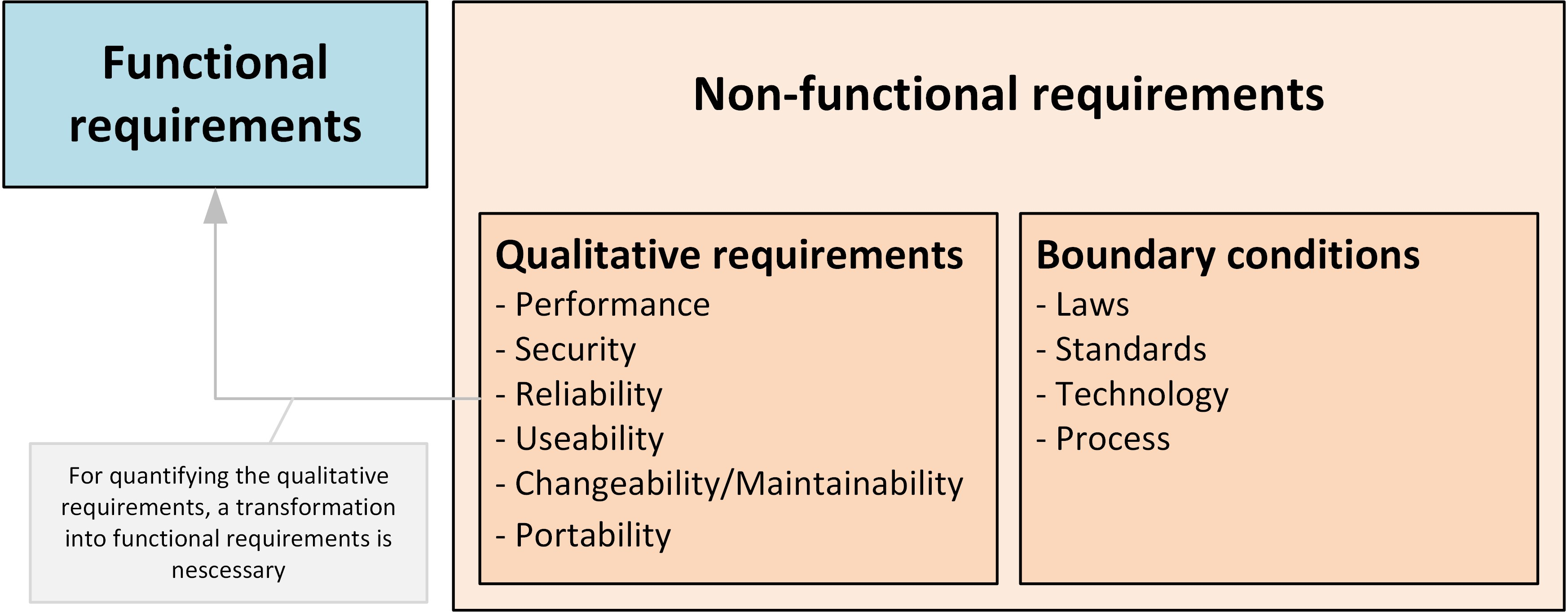 1_functional_nonfunctional_requirements